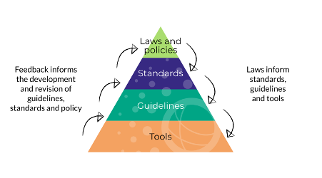 Pyramid chart showing the relationship between laws and policies, standards, guidelines, and tools.